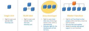 4 types of franchise arrangement